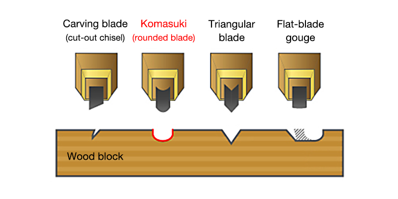 Cross-section of a komasuki-carved block