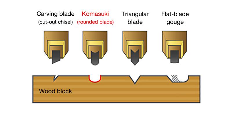 Cross-section of a komasuki-carved block
