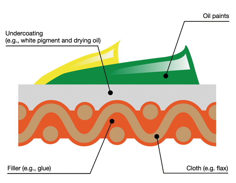 Cross-section of canvas (illustration)
