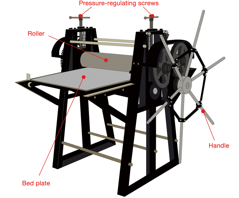 The parts of an intaglio press