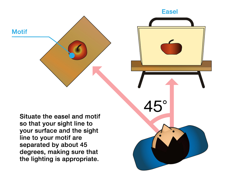 Positioning the motif and easel (for a right-handed artist)