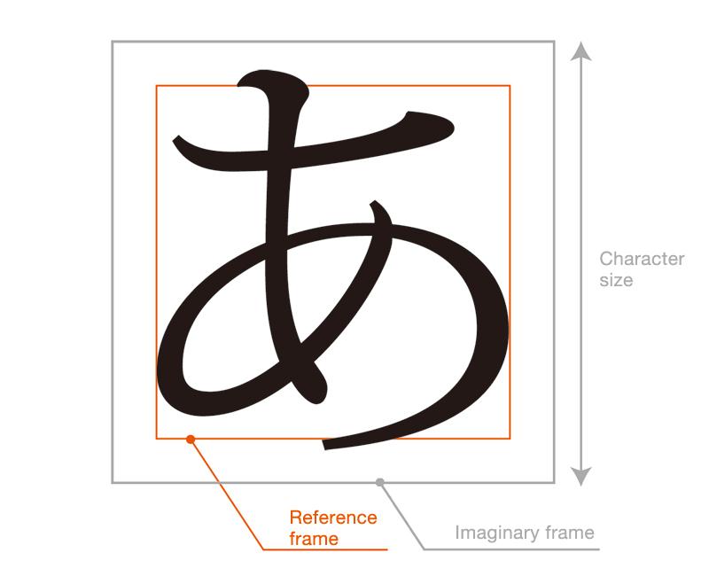 Kana are normally designed slightly smaller than kanji