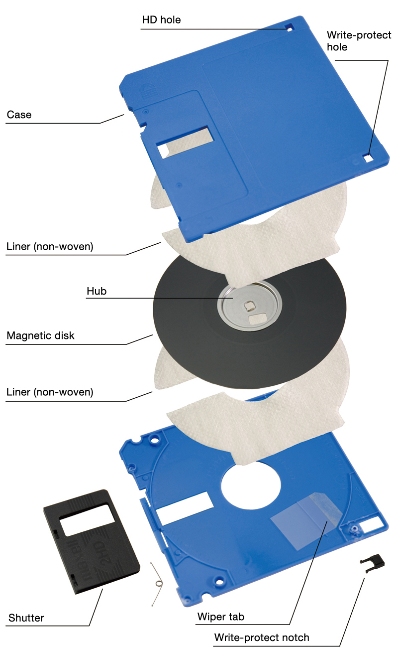 The structure of a 3.5-inch floppy disk