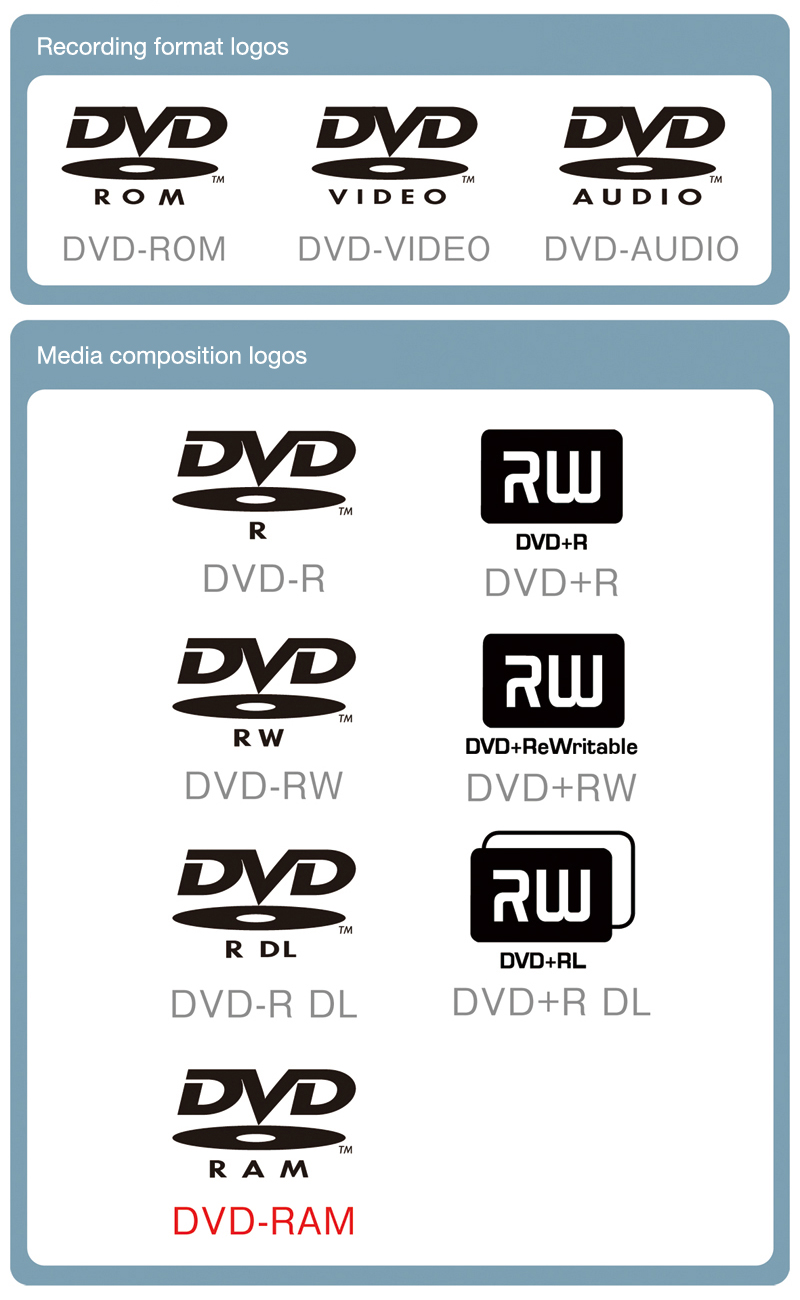 DVD logos and symbols