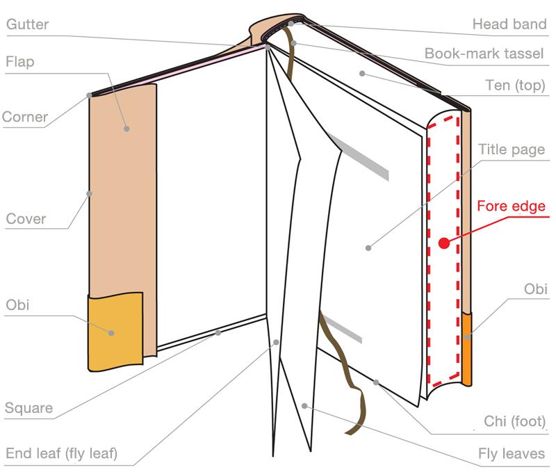 Fore Edge Mau Art Amp Design Glossary|musashino Art University