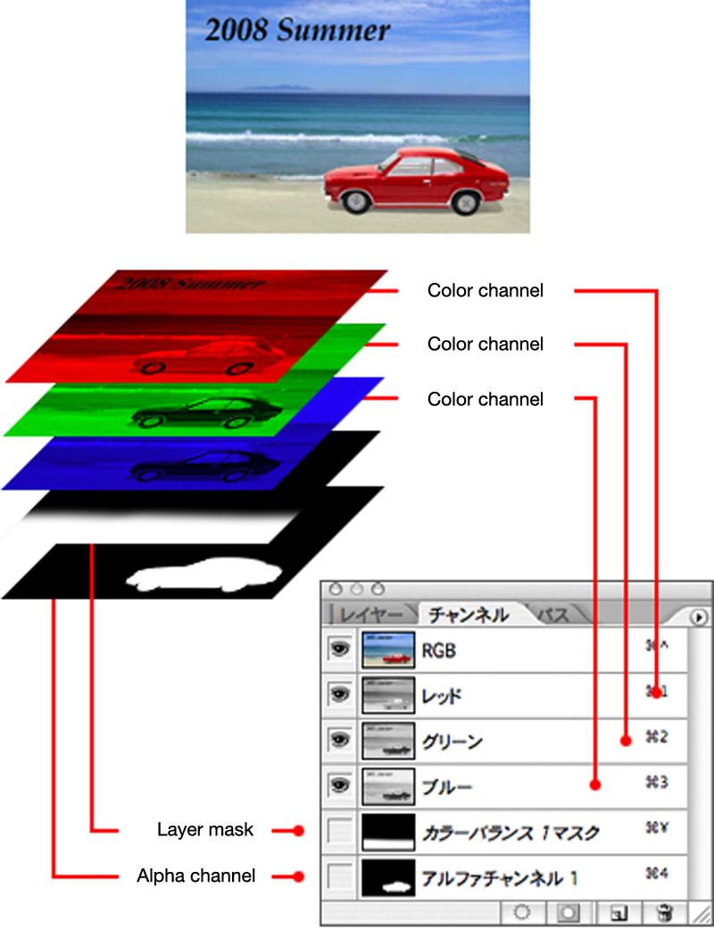 Adobe Photoshop features