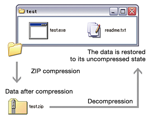 ZIP compression is lossless, which means that ZIP-compressed data can be restored to its uncompressed state.
