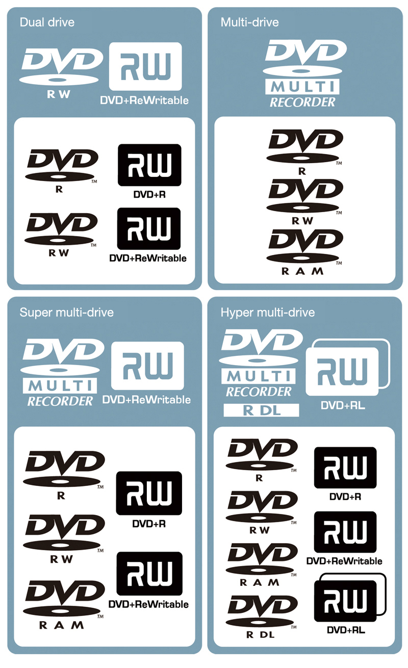 DVD drives and DVD media