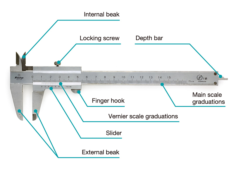 The parts of a Vernier caliper