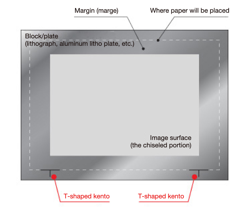 T-shaped kento (lithography)