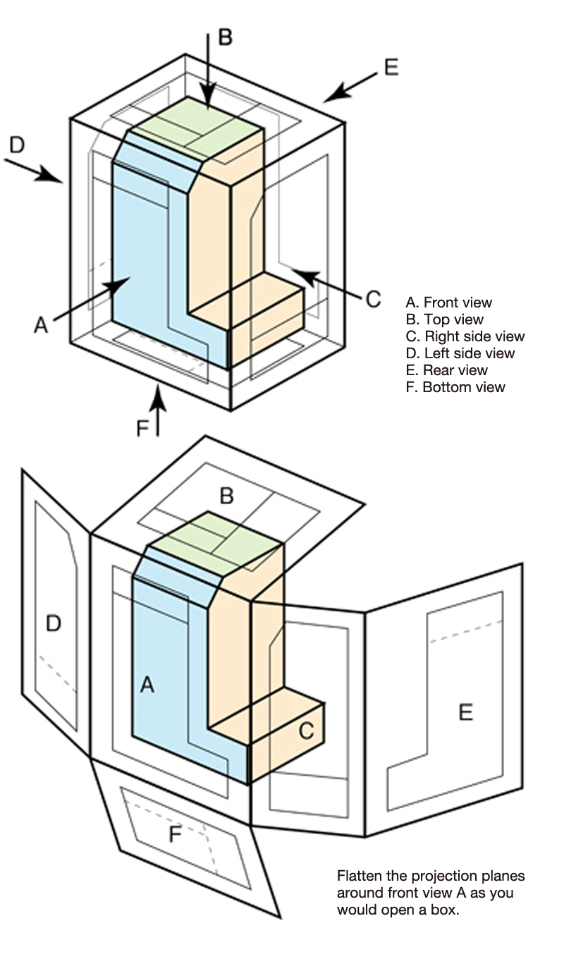 The concepts behind third angle projection