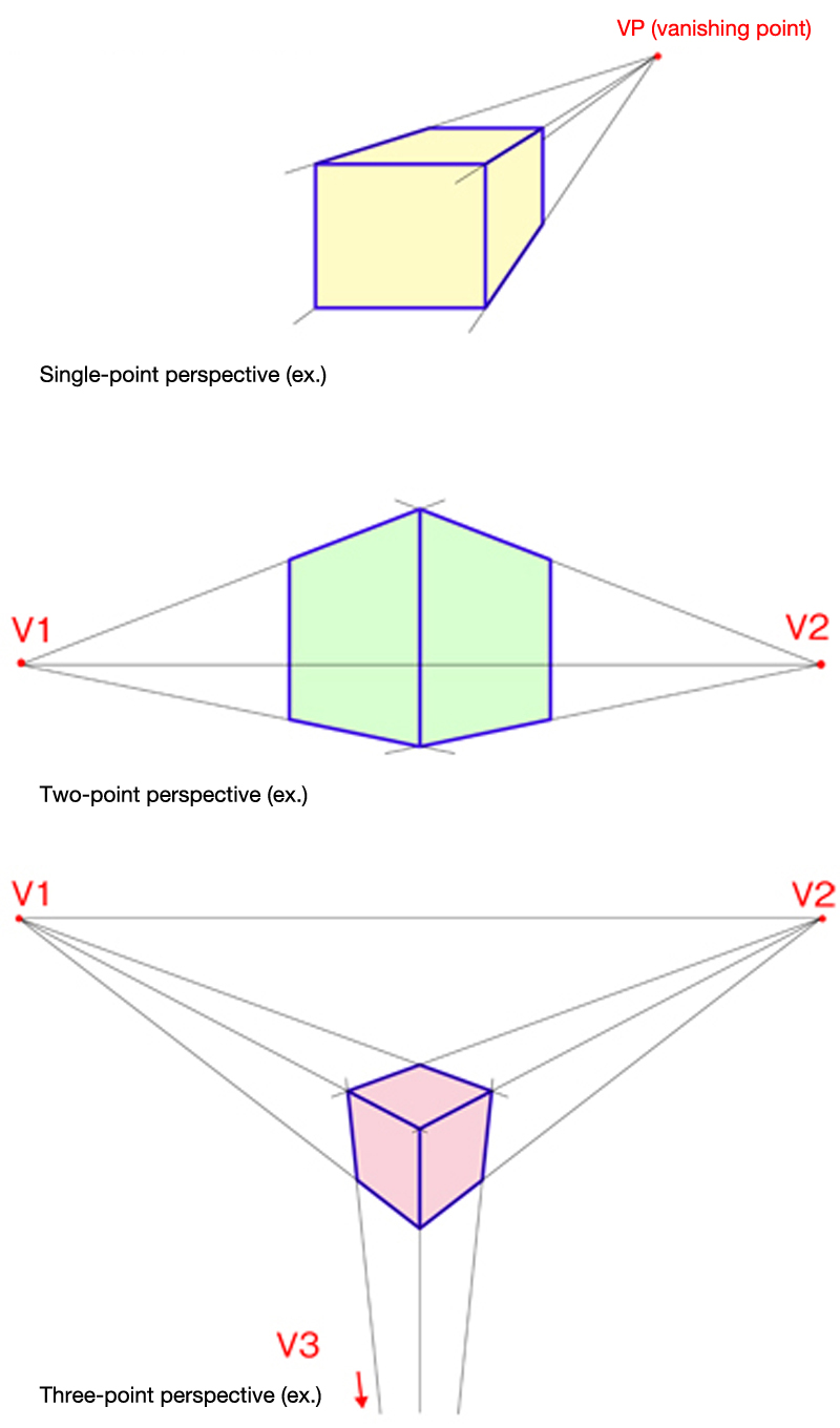 The concepts behind perspective projection