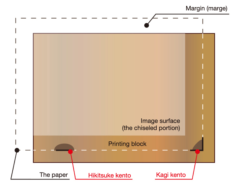 Positioning a printing block or piece of paper with an uchi kento