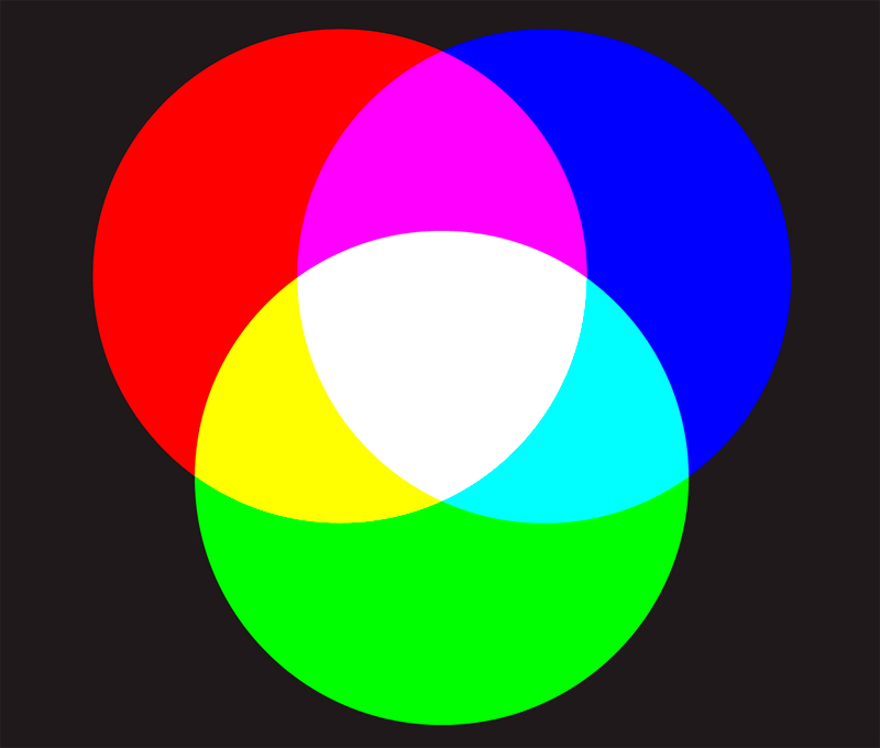 Additive color mixture