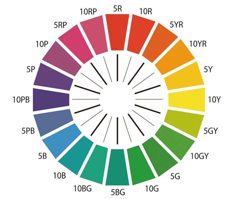 Munsell hue circle