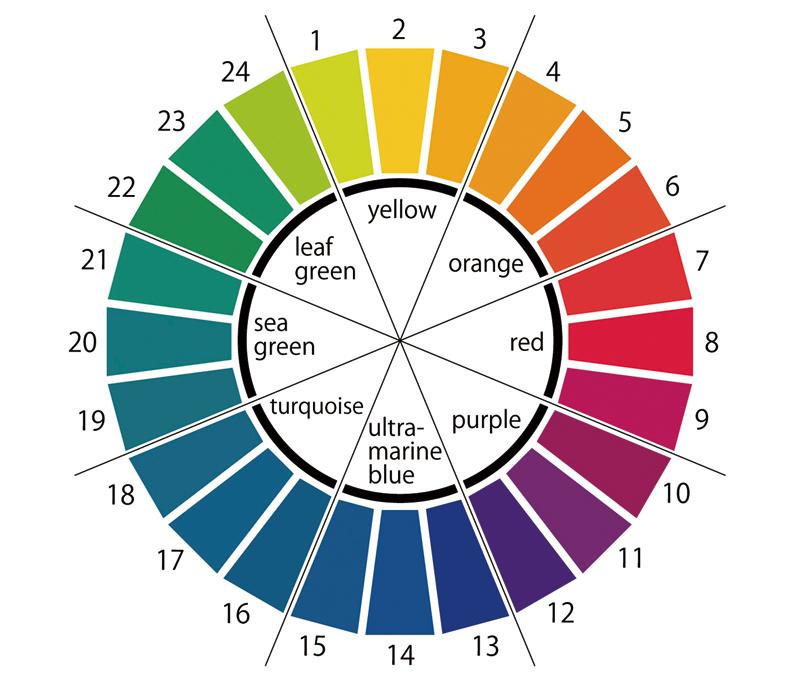 Ostwald hue circle