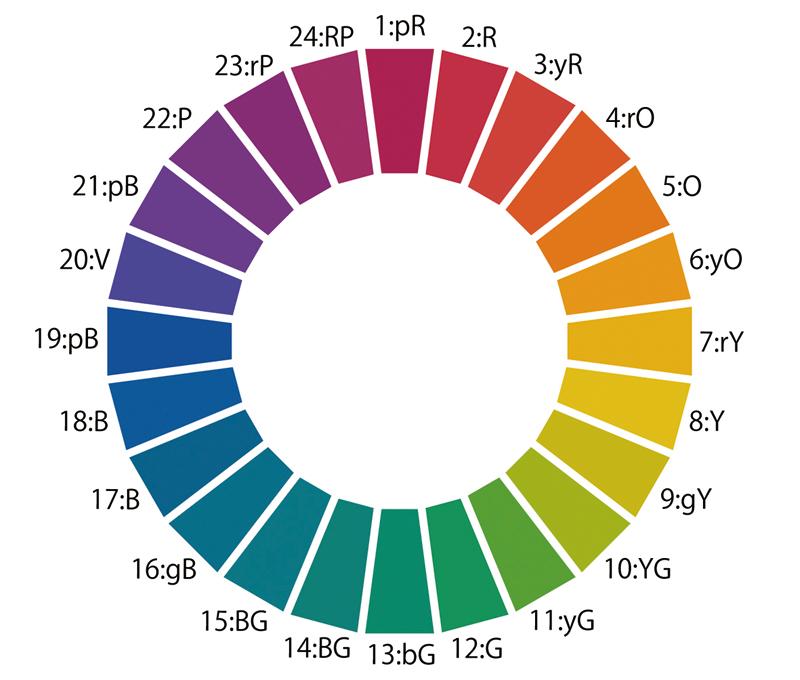 PCCS hue circle