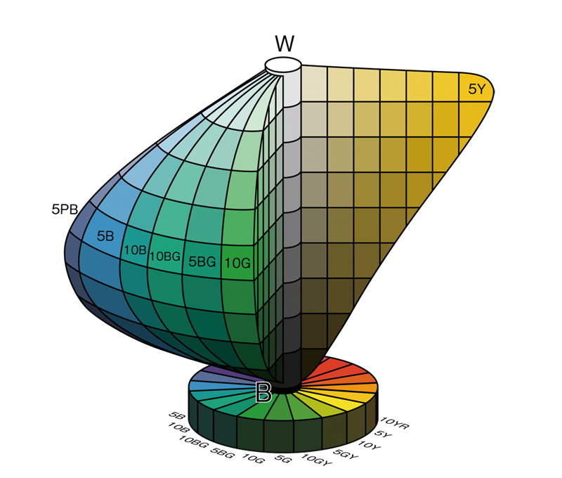 Schematic diagram of the Munsell color solid