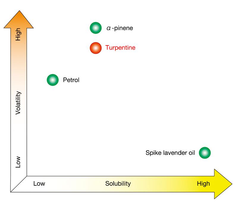 Volatility and solubility comparison of volatile oils